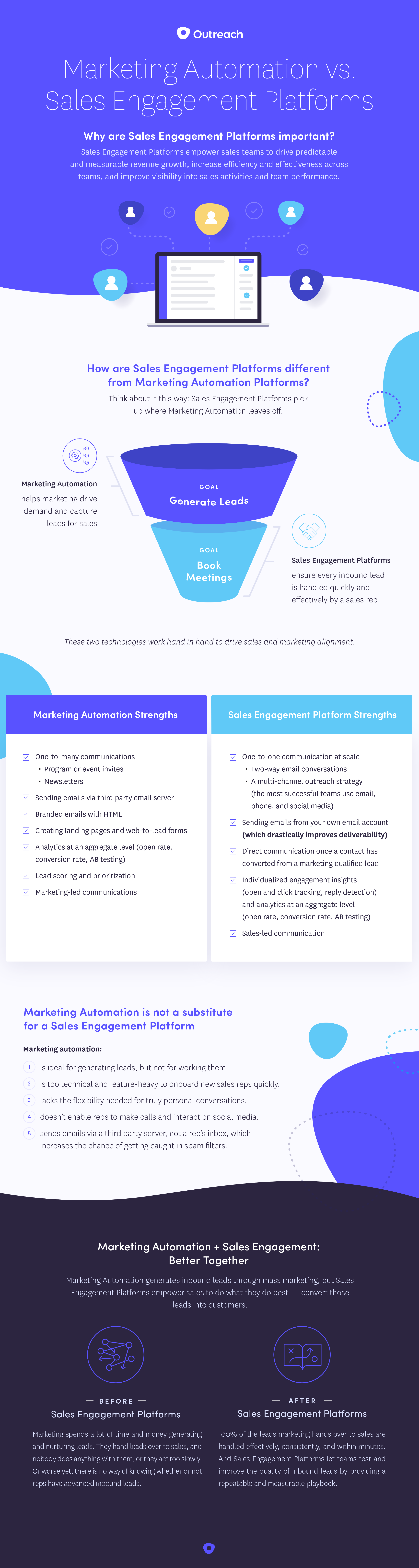 Marketing Automation Vs Sepinfographic