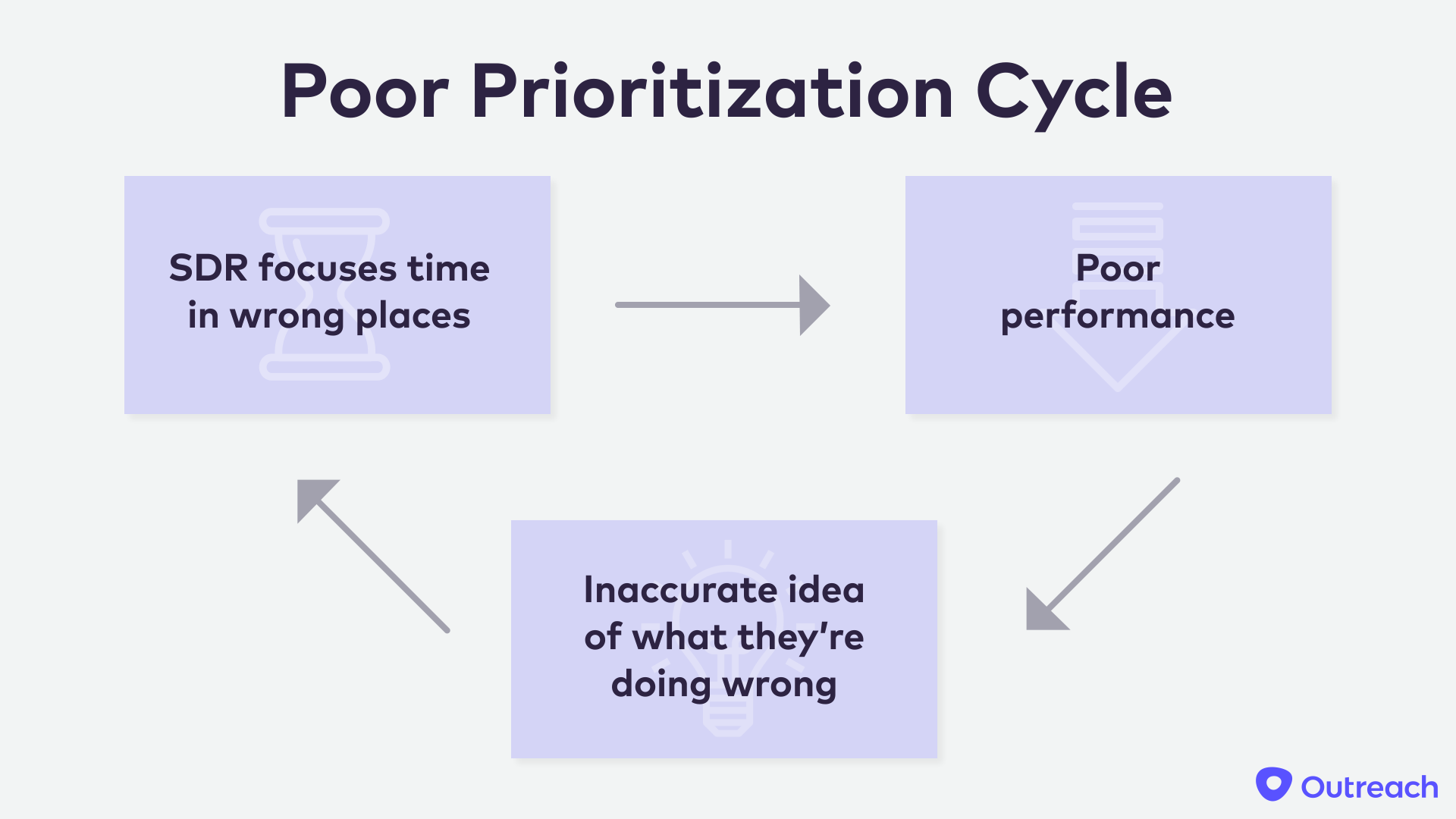 Sam-Poor-Prioritization-Cycle.png#asset:9077