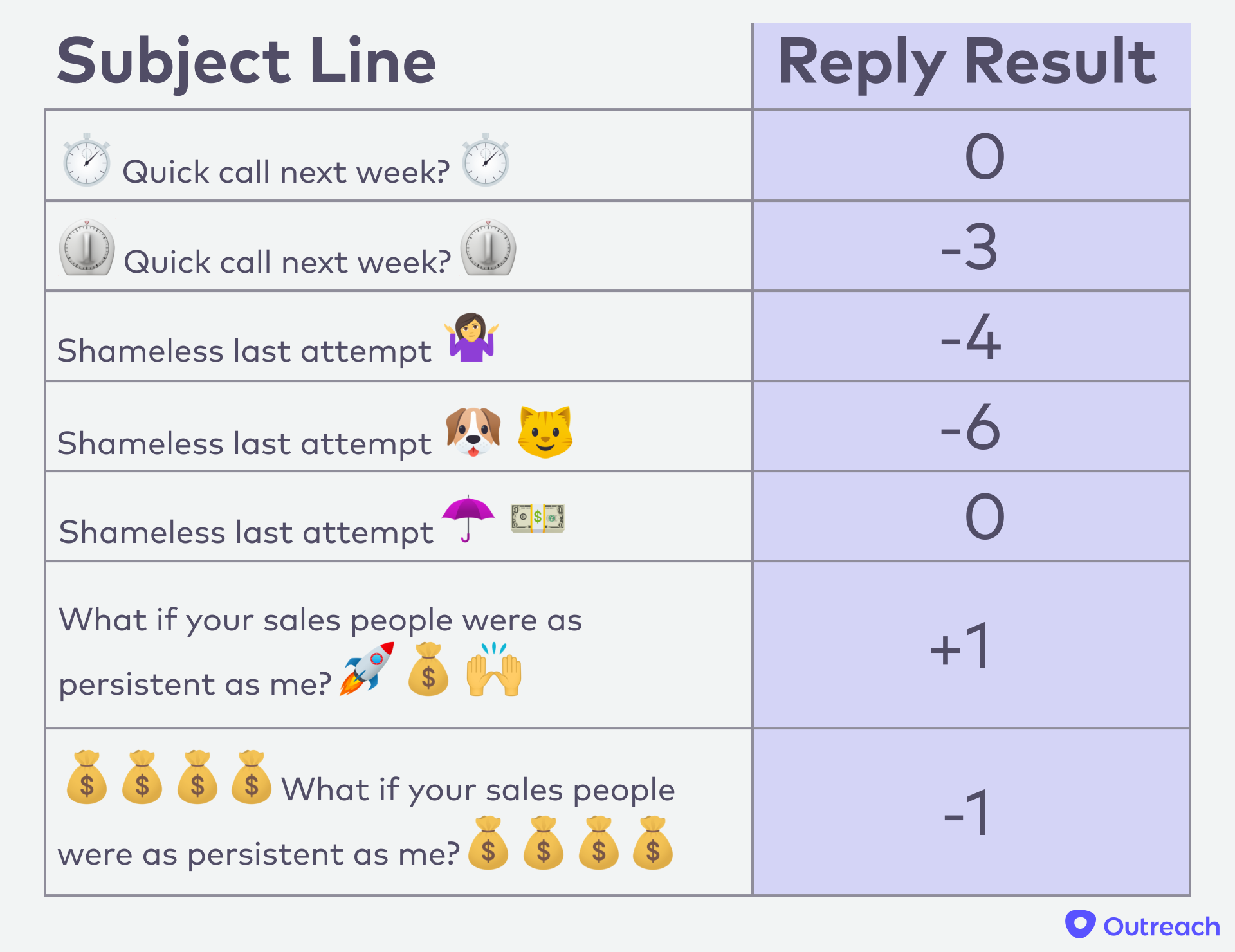 Subject Line Emojis Chart