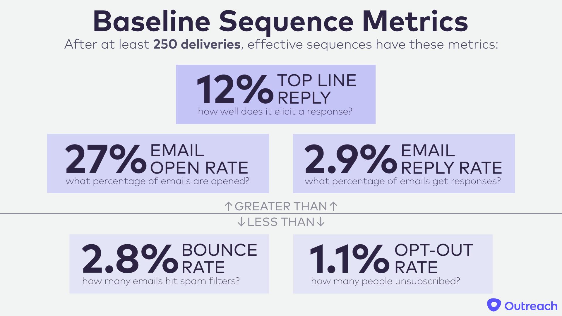 Nick-Baseline-Sequence-Metrics.png#asset:9074