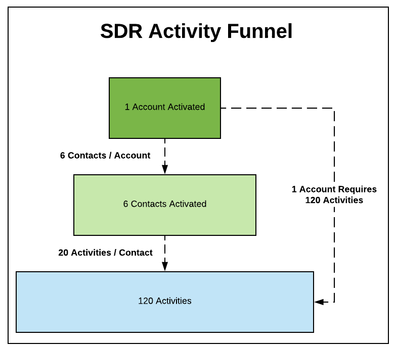 Sdr Activity Funnel