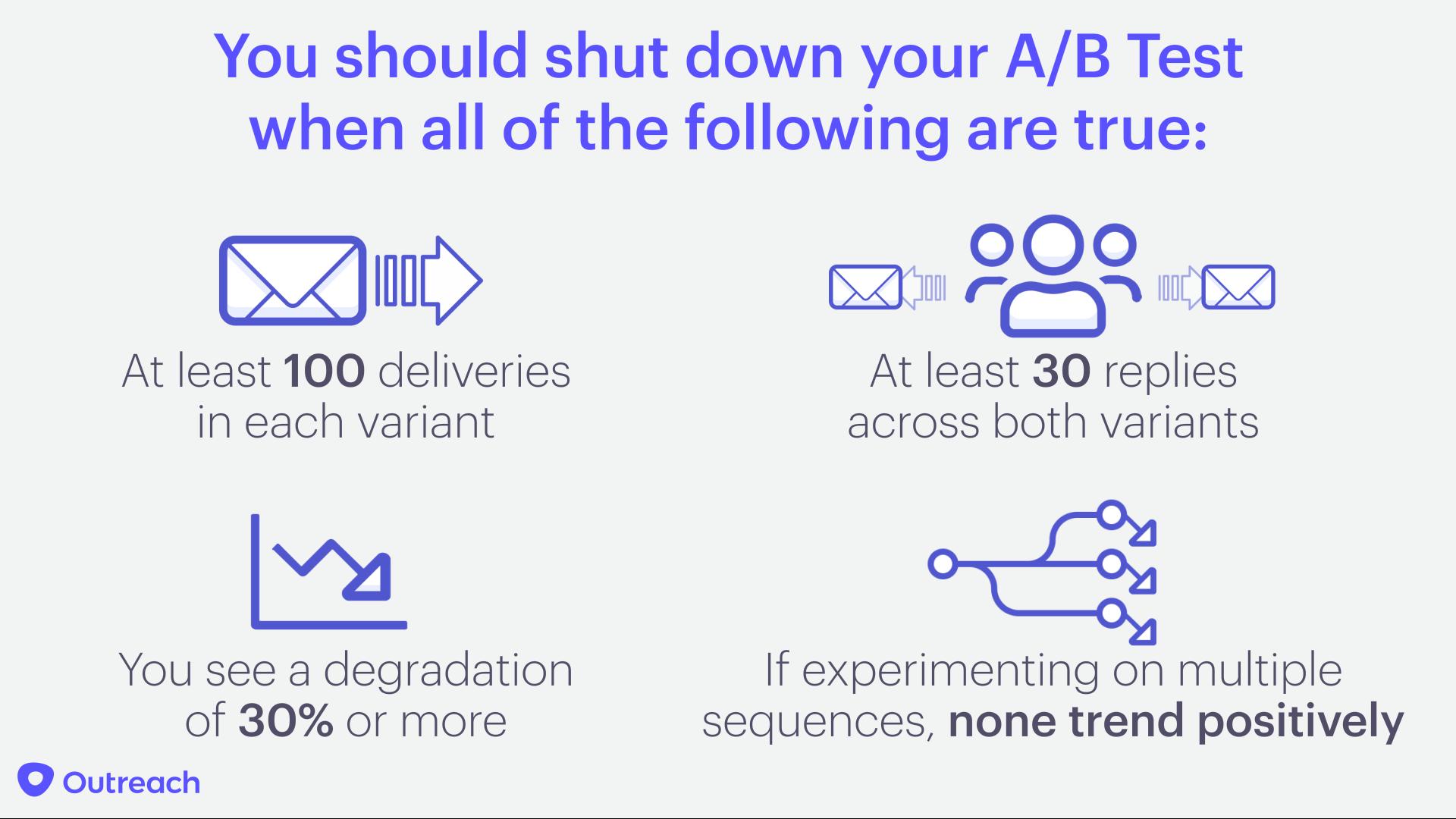 Shut Down Ab Test